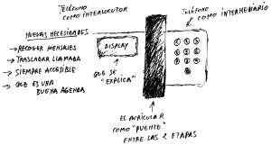 Esquema del Domo: Teléfono nuevo / Telefóno antiguo